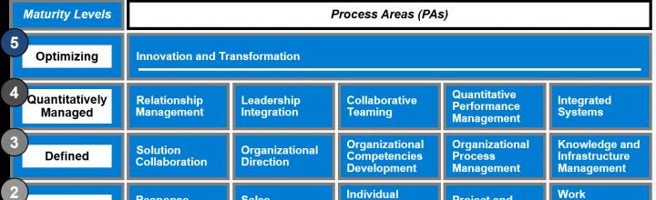 Wie funktioniert Business Development?